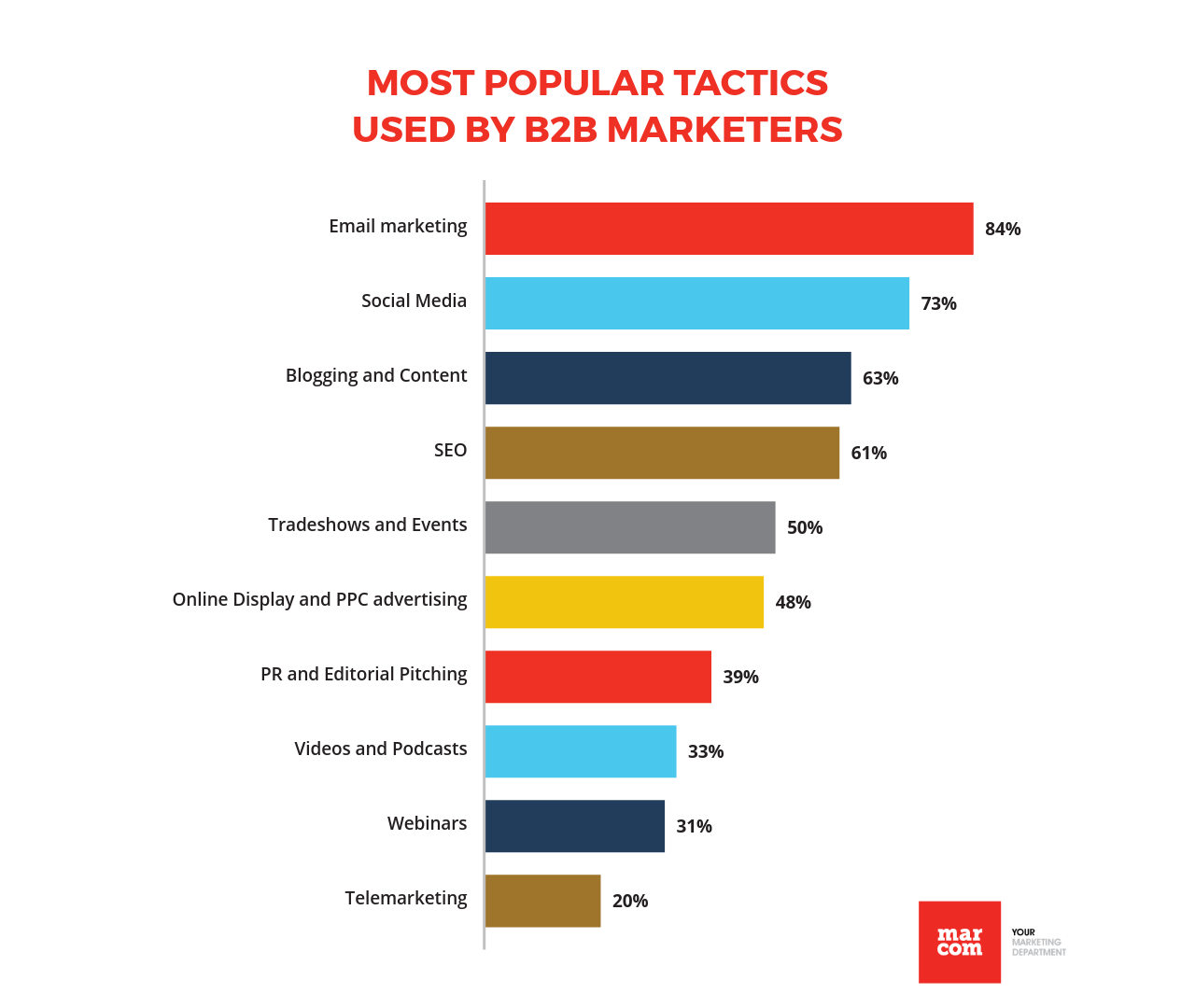 Most popular tactics used by B2B marketers